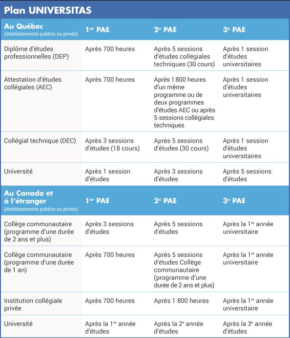 tableau adminissibilité universitas