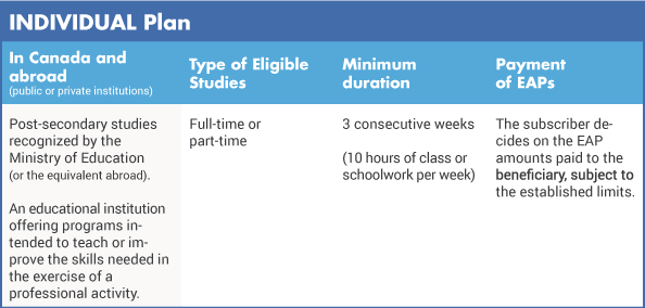 individual qualification criteria chart